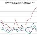 """アベノミクス""""不況""""? 増える低所得/貯蓄ゼロ家庭、スーパー/コンビニ売上減"""