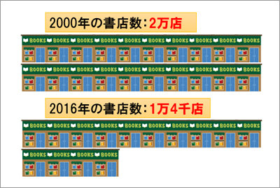書店が6000店も減少している! 懐かしの「ロードサイド書店」をつぶしたのはAmazonか? の画像1