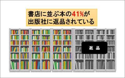 書店に並ぶ本の40%が「返品」されている! 数値から見る出版不況の画像1